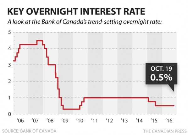 Bank Of Canada Holds Key Interest Rate At 0.5%