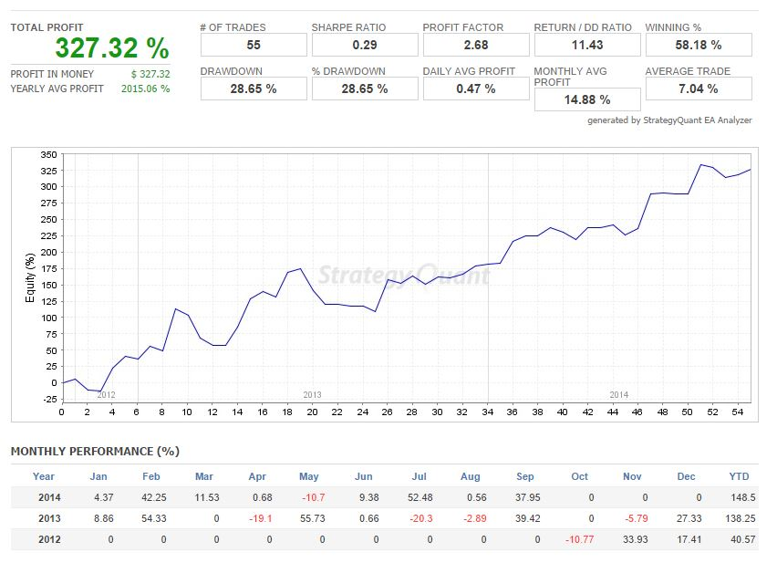 Testing Your Trading Plan